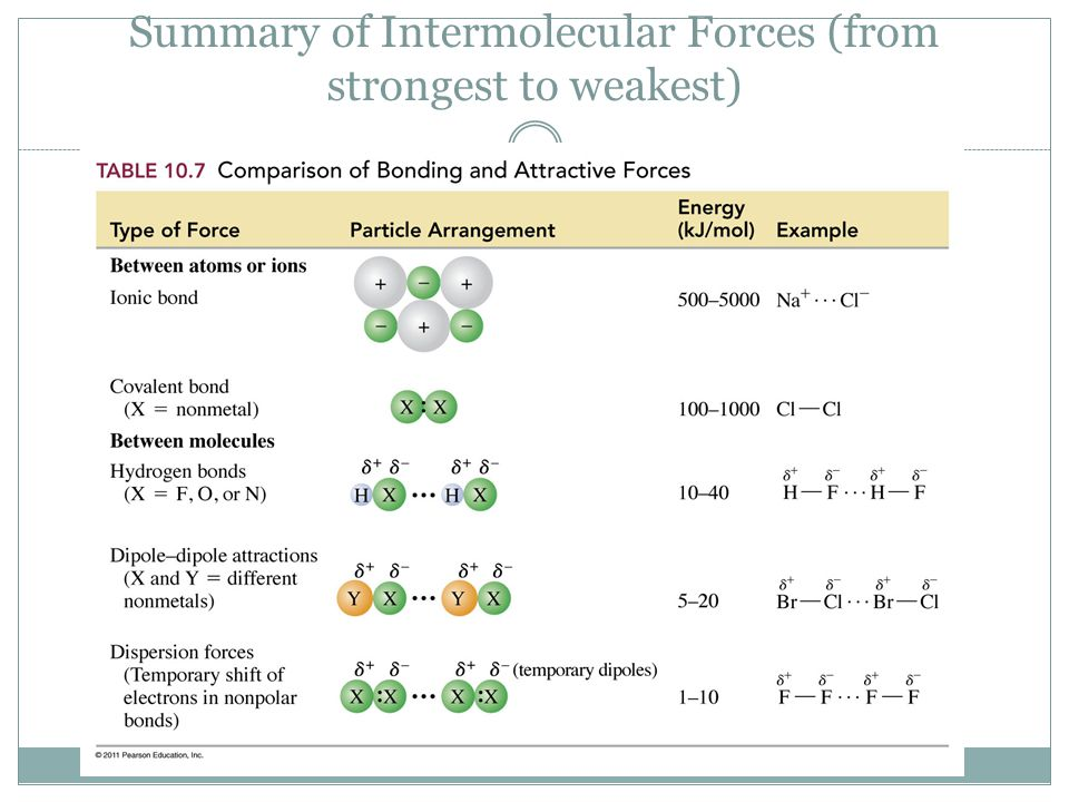Summary of Intermolecular Forces (from strongest to weakest)