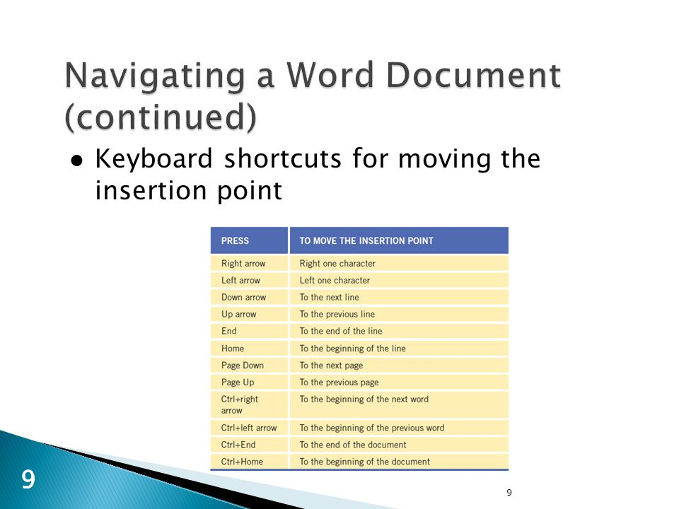 9 99 Keyboard shortcuts for moving the insertion point