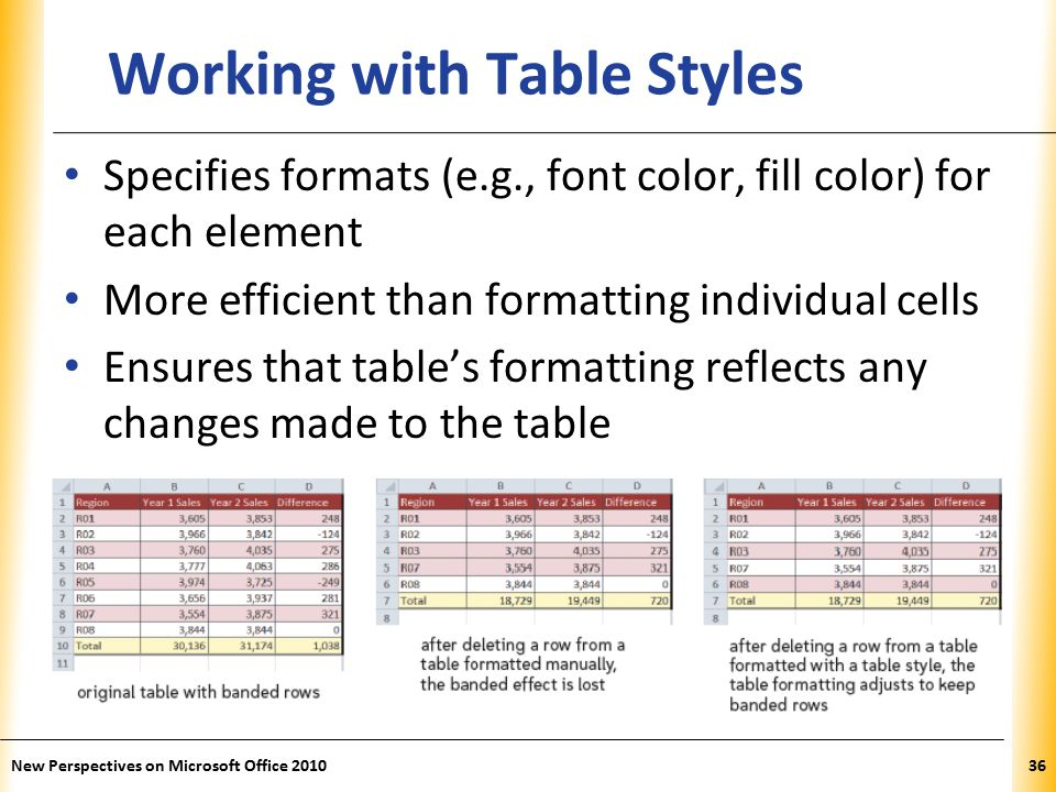 XP New Perspectives on Microsoft Office Working with Table Styles Specifies formats (e.g., font color, fill color) for each element More efficient than formatting individual cells Ensures that table's formatting reflects any changes made to the table
