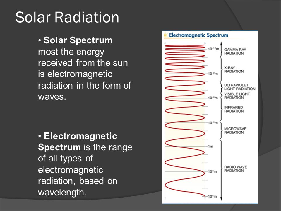 Solar Radiation Spectrum Most The