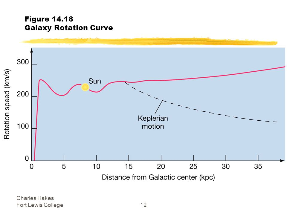 Charles Hakes Fort Lewis College12 Figure Galaxy Rotation Curve