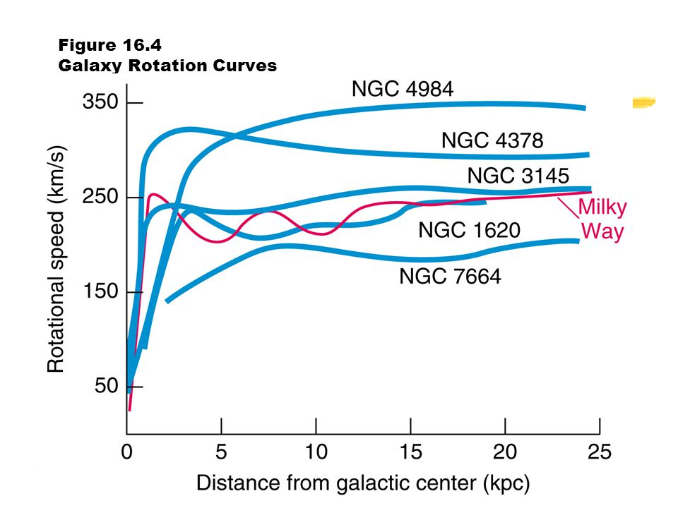 Charles Hakes Fort Lewis College19 Figure 16.4 Galaxy Rotation Curves