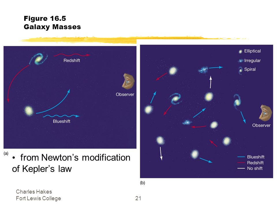 Charles Hakes Fort Lewis College21 Figure 16.5 Galaxy Masses from Newton's modification of Kepler's law