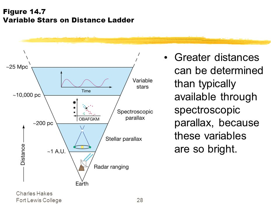 Charles Hakes Fort Lewis College28 Figure 14.7 Variable Stars on Distance Ladder Greater distances can be determined than typically available through spectroscopic parallax, because these variables are so bright.