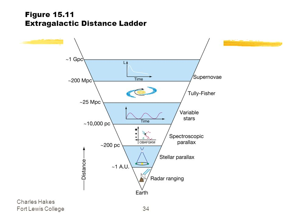Charles Hakes Fort Lewis College34 Figure Extragalactic Distance Ladder