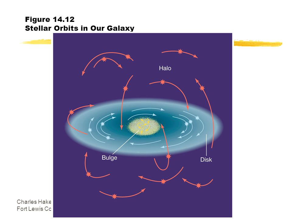 Charles Hakes Fort Lewis College9 Figure Stellar Orbits in Our Galaxy
