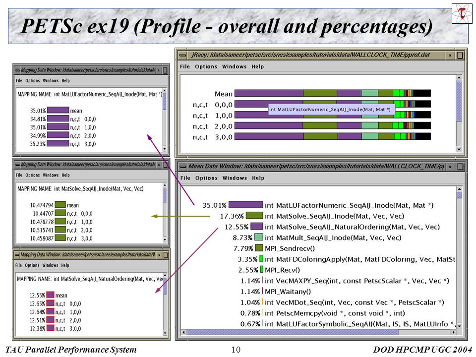 TAU Parallel Performance SystemDOD HPCMP UGC 200410 PETSc ex19 (Profile - overall and percentages)