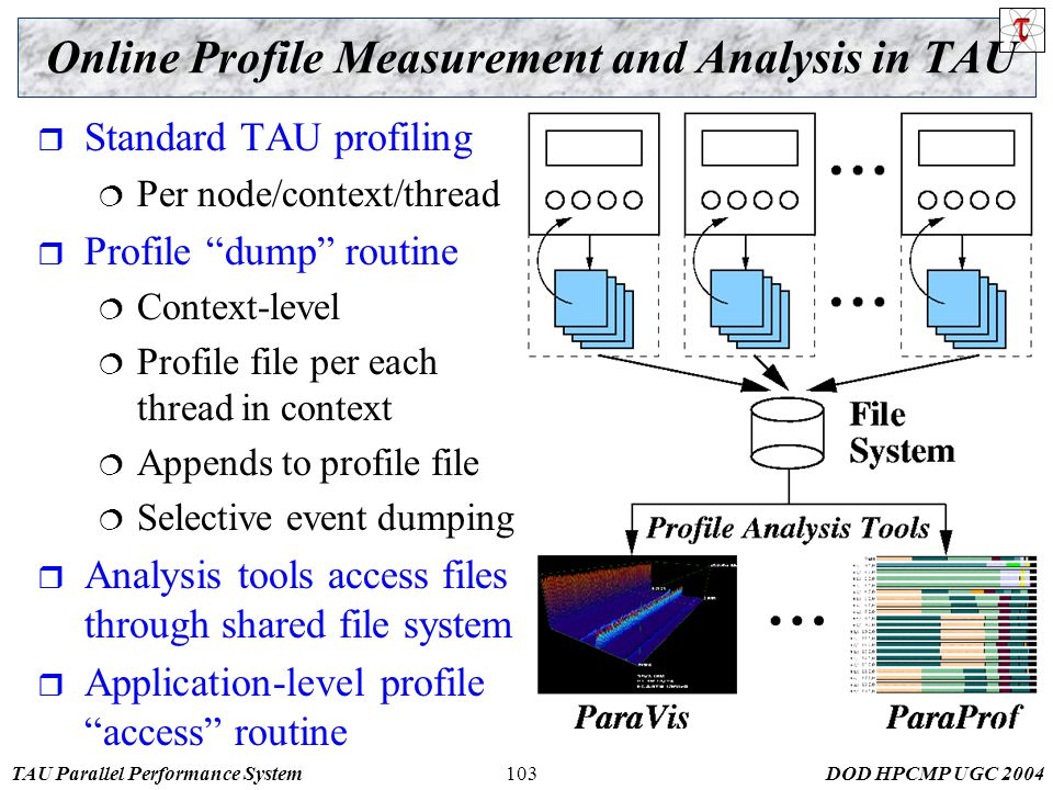 TAU Parallel Performance SystemDOD HPCMP UGC 2004103 Online Profile Measurement and Analysis in TAU  Standard TAU profiling  Per node/context/thread  Profile dump routine  Context-level  Profile file per each thread in context  Appends to profile file  Selective event dumping  Analysis tools access files through shared file system  Application-level profile access routine