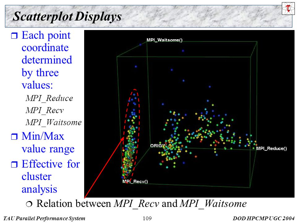 TAU Parallel Performance SystemDOD HPCMP UGC 2004109 Scatterplot Displays  Each point coordinate determined by three values: MPI_Reduce MPI_Recv MPI_Waitsome  Min/Max value range  Effective for cluster analysis  Relation between MPI_Recv and MPI_Waitsome