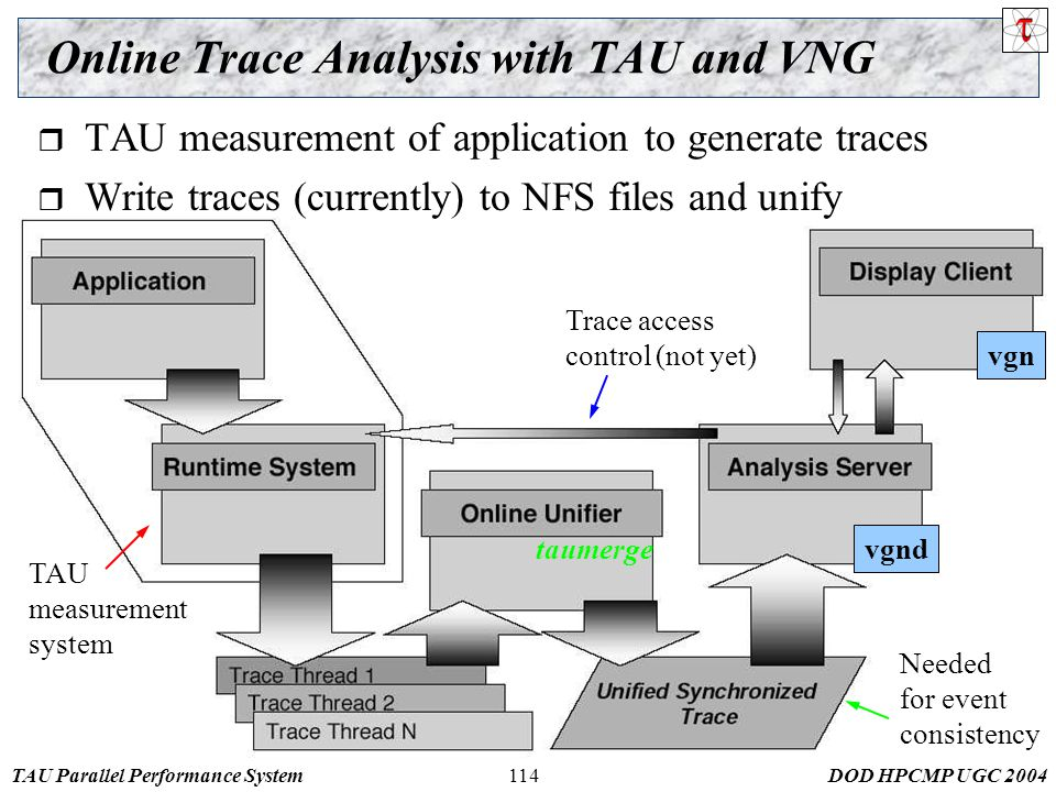 TAU Parallel Performance SystemDOD HPCMP UGC 2004114 Online Trace Analysis with TAU and VNG TAU measurement system vgnd vgn  TAU measurement of application to generate traces  Write traces (currently) to NFS files and unify Trace access control (not yet) Needed for event consistency taumerge
