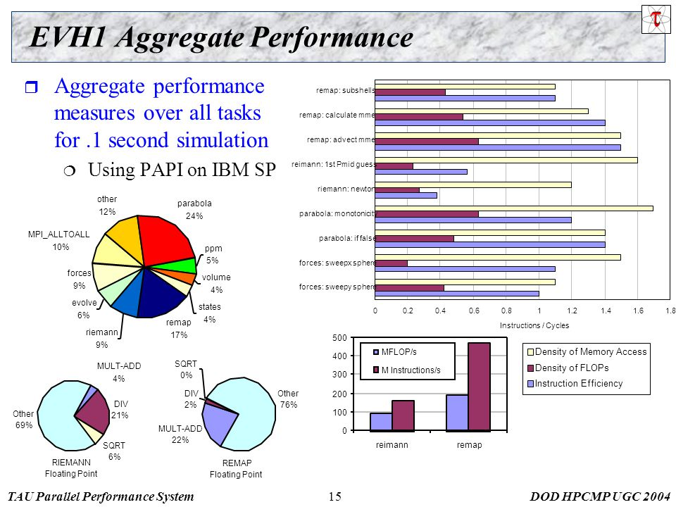 TAU Parallel Performance SystemDOD HPCMP UGC 200415 EVH1 Aggregate Performance  Aggregate performance measures over all tasks for.1 second simulation  Using PAPI on IBM SP 00.20.40.60.811.21.41.61.8 forces: sweepy sphere forces: sweepx sphere parabola: if false parabola: monotonicity riemann: newton reimann: 1st Pmid guess remap: advect mme remap: calculate mme remap: subshells Instructions / Cycles Density of Memory Access Density of FLOPs Instruction Efficiency REMAP Floating Point MULT-ADD 22% DIV 2% SQRT 0% Other 76% evolve 6% forces 9% MPI_ALLTOALL 10% other 12% parabola 24% ppm 5% volume 4% states 4% remap 17% riemann 9% RIEMANN Floating Point MULT-ADD 4% DIV 21% SQRT 6% Other 69% 0 100 200 300 400 500 reimannremap MFLOP/s M Instructions/s