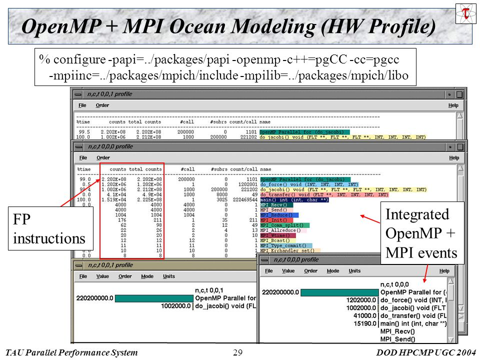 TAU Parallel Performance SystemDOD HPCMP UGC 200429 OpenMP + MPI Ocean Modeling (HW Profile) % configure -papi=../packages/papi -openmp -c++=pgCC -cc=pgcc -mpiinc=../packages/mpich/include -mpilib=../packages/mpich/libo FP instructions Integrated OpenMP + MPI events