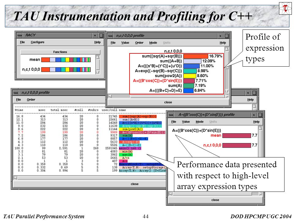 TAU Parallel Performance SystemDOD HPCMP UGC 200444 TAU Instrumentation and Profiling for C++ Profile of expression types Performance data presented with respect to high-level array expression types