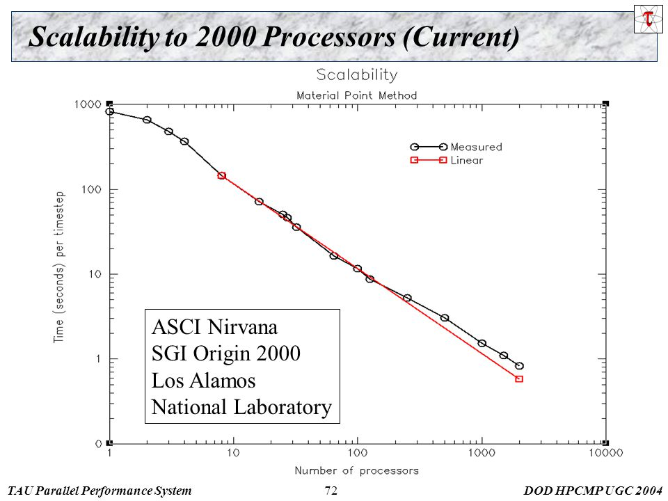 TAU Parallel Performance SystemDOD HPCMP UGC 200472 Scalability to 2000 Processors (Current) ASCI Nirvana SGI Origin 2000 Los Alamos National Laboratory