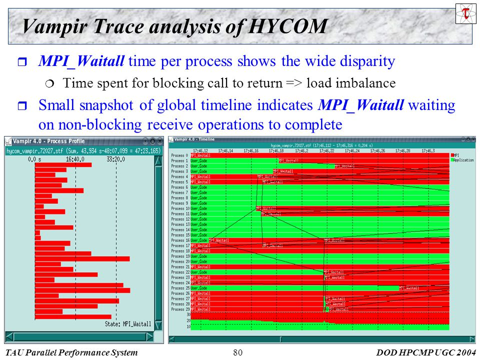 TAU Parallel Performance SystemDOD HPCMP UGC 200480 Vampir Trace analysis of HYCOM  MPI_Waitall time per process shows the wide disparity  Time spent for blocking call to return => load imbalance  Small snapshot of global timeline indicates MPI_Waitall waiting on non-blocking receive operations to complete