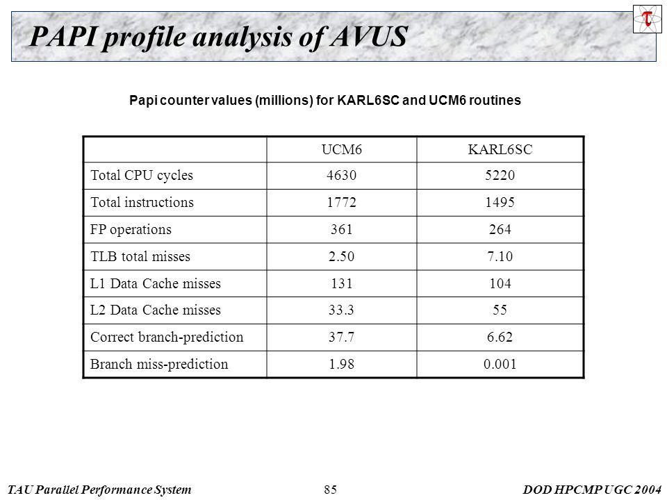 TAU Parallel Performance SystemDOD HPCMP UGC 200485 PAPI profile analysis of AVUS Papi counter values (millions) for KARL6SC and UCM6 routines UCM6KARL6SC Total CPU cycles46305220 Total instructions17721495 FP operations361264 TLB total misses2.507.10 L1 Data Cache misses131104 L2 Data Cache misses33.355 Correct branch-prediction37.76.62 Branch miss-prediction1.980.001