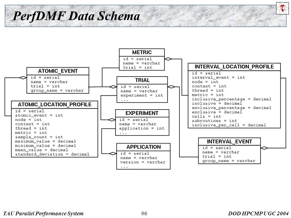TAU Parallel Performance SystemDOD HPCMP UGC 200496 PerfDMF Data Schema