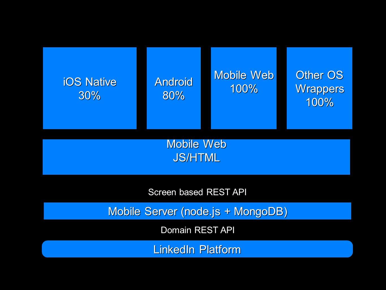 LinkedIn Mobile How we do we do it?  Build Design Code