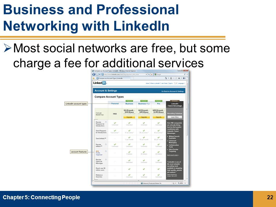 Business and Professional Networking with LinkedIn  Most social networks are free, but some charge a fee for additional services Chapter 5: Connecting People22