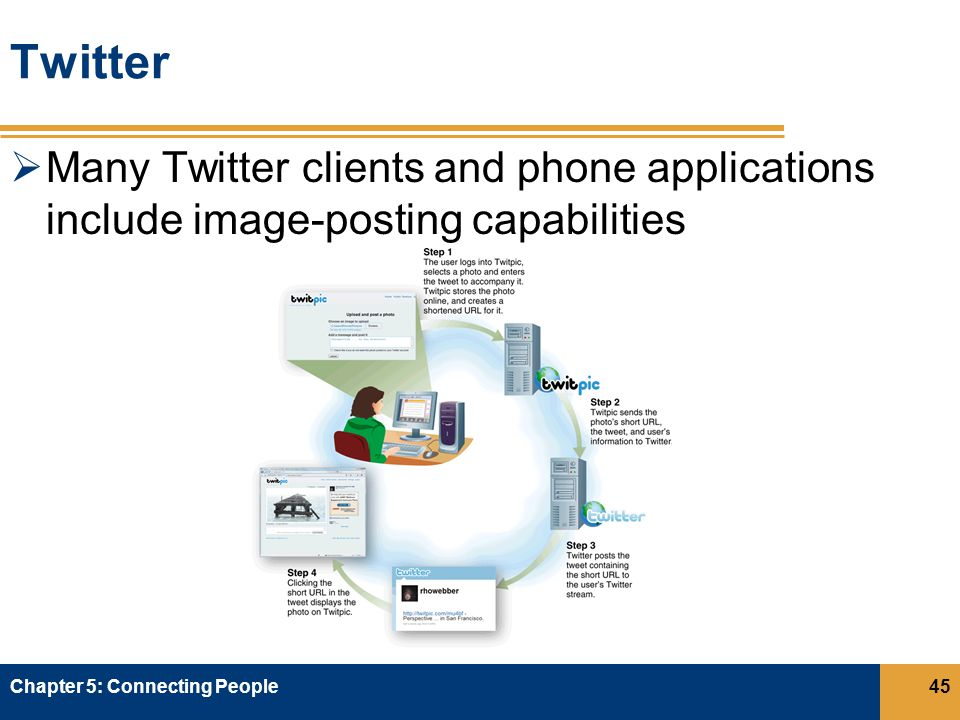 Twitter  Many Twitter clients and phone applications include image-posting capabilities Chapter 5: Connecting People45