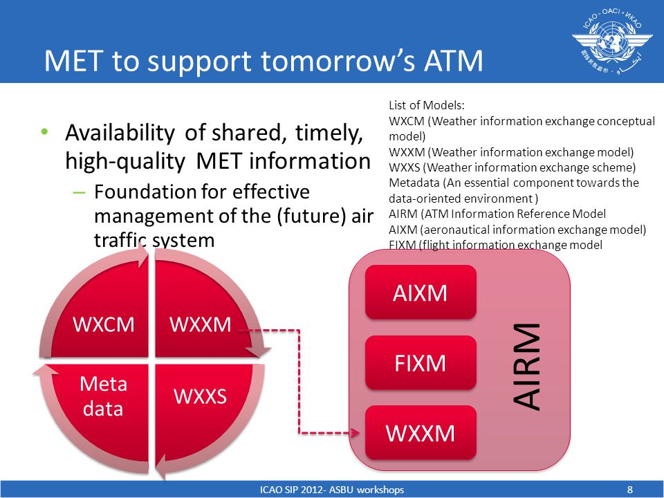 MET to support tomorrow's ATM Availability of shared, timely, high-quality MET information – Foundation for effective management of the (future) air traffic system ICAO SIP ASBU workshops 8 WXXM WXXS Meta data WXCM AIXM FIXM WXXM AIRM List of Models: WXCM (Weather information exchange conceptual model) WXXM (Weather information exchange model) WXXS (Weather information exchange scheme) Metadata (An essential component towards the data-oriented environment ) AIRM (ATM Information Reference Model AIXM (aeronautical information exchange model) FIXM (flight information exchange model