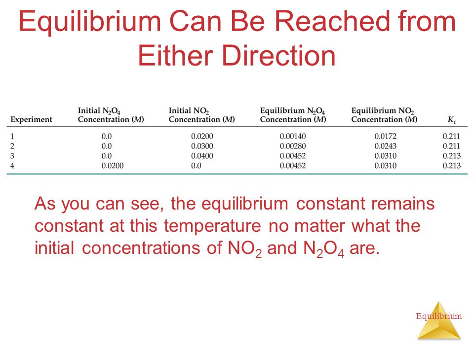 Equilibrium Equilibrium Can Be Reached from Either Direction As you can see, the equilibrium constant remains constant at this temperature no matter what the initial concentrations of NO 2 and N 2 O 4 are.
