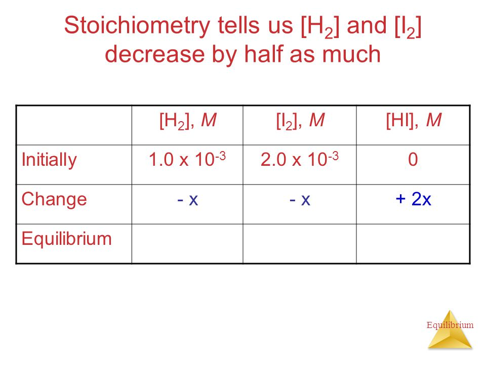 Stoichiometry tells us [H 2 ] and [I 2 ] decrease by half as much [H 2 ], M[I 2 ], M[HI], M Initially1.0 x x Change- x + 2x Equilibrium
