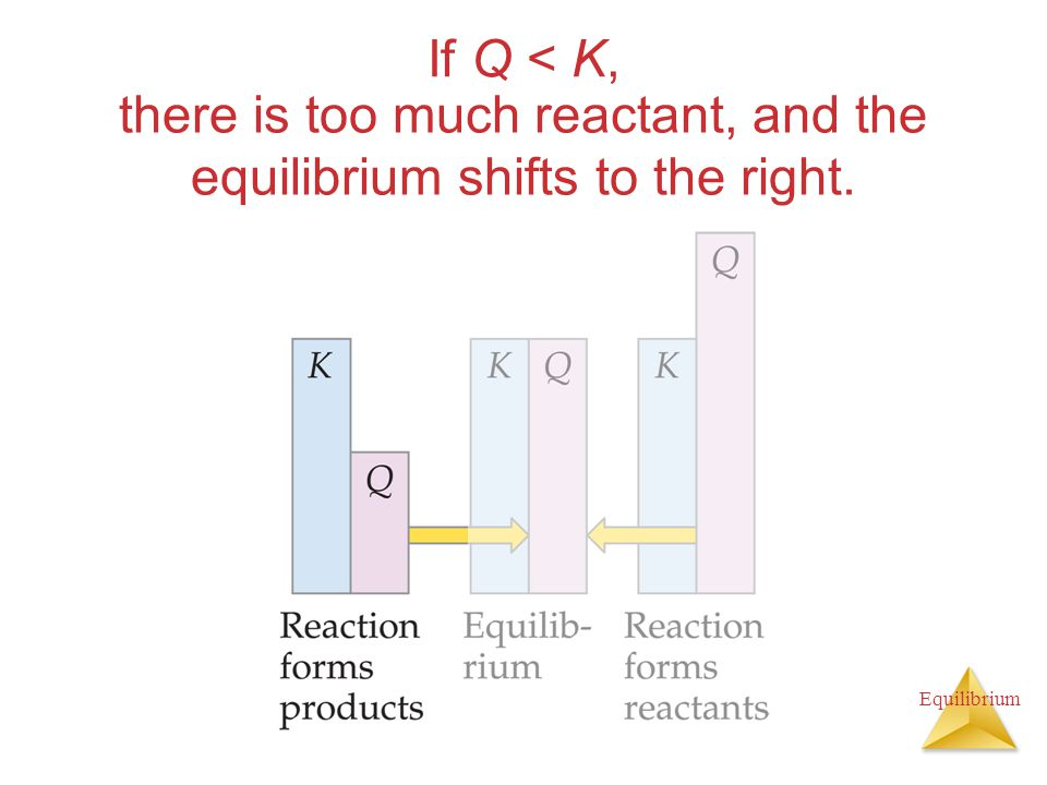 Equilibrium If Q < K, there is too much reactant, and the equilibrium shifts to the right.