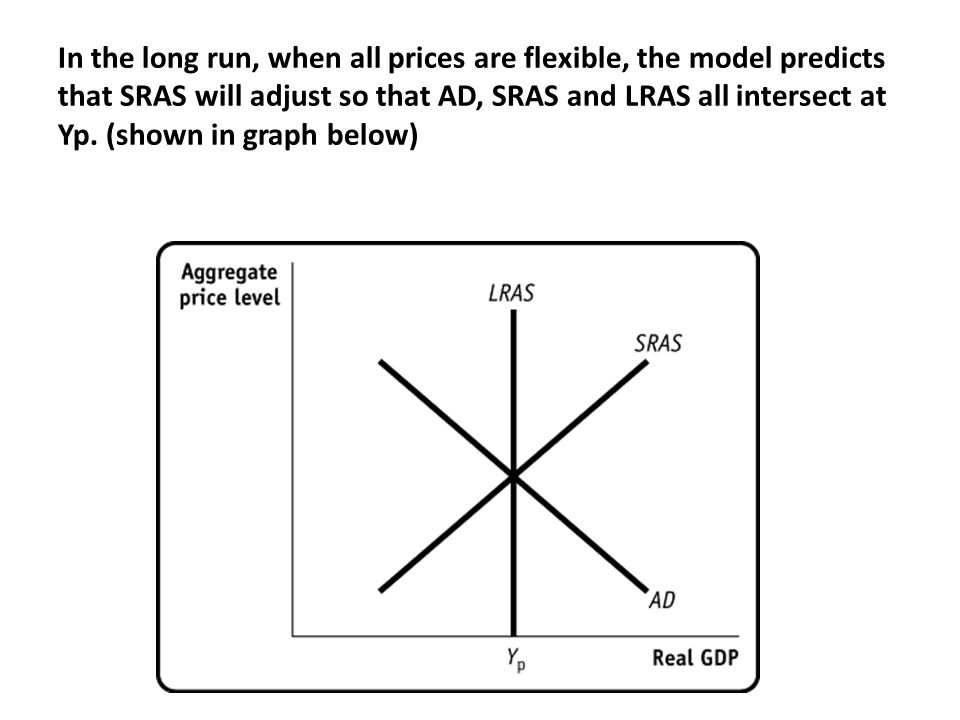 In the long run, when all prices are flexible, the model predicts that SRAS will adjust so that AD, SRAS and LRAS all intersect at Yp.