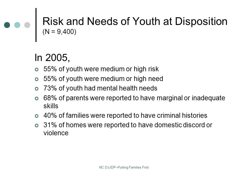 NC DJJDP--Putting Families First Risk and Needs of Youth at Disposition (N = 9,400) In 2005, 55% of youth were medium or high risk 55% of youth were medium or high need 73% of youth had mental health needs 68% of parents were reported to have marginal or inadequate skills 40% of families were reported to have criminal histories 31% of homes were reported to have domestic discord or violence