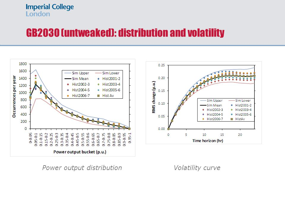 GB2030 (untweaked): distribution and volatility Power output distribution Volatility curve
