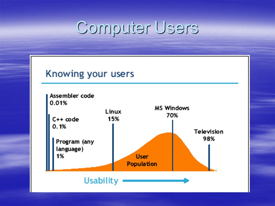 Linux vs  Windows  Linux  Linux was originally built by