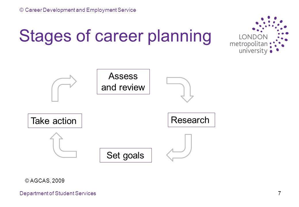 © Career Development and Employment Service Stages of career planning Department of Student Services7 Assess and review Set goals Research Take action © AGCAS, 2009