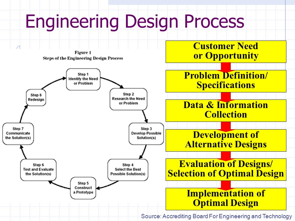 Engineering Design Is The Process Of Devising A System Component Or Process To Meet Needs A Decision Making Process In Which Science And Mathematics Ppt Download