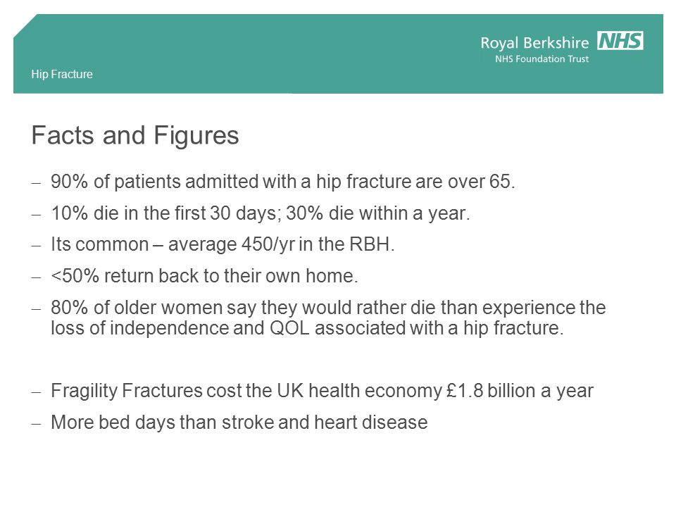 Facts and Figures  90% of patients admitted with a hip fracture are over 65.