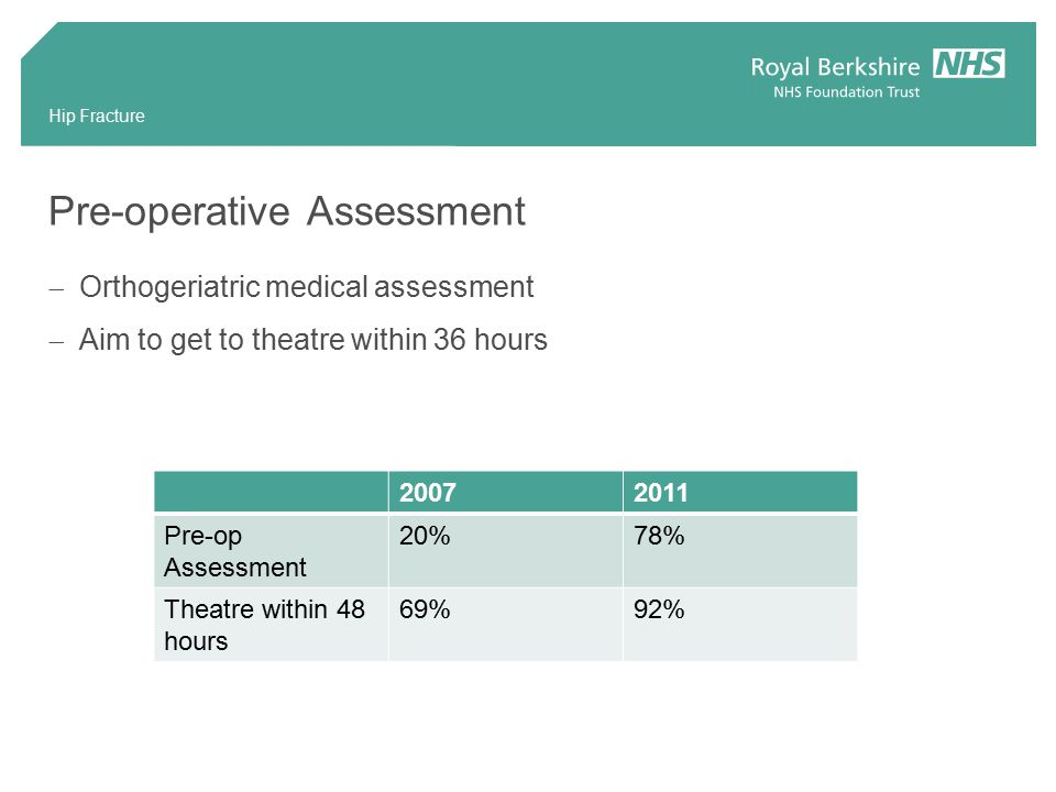 Hip Fracture Pre-operative Assessment  Orthogeriatric medical assessment  Aim to get to theatre within 36 hours Pre-op Assessment 20%78% Theatre within 48 hours 69%92%