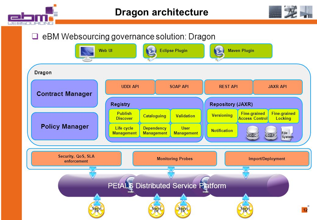 12 Dragon architecture Dragon Repository (JAXR)‏Registry Publish Discover CataloguingValidation Life cycle Management Dependency Management User Management Versioning Fine-grained Access Control Fine-grained Locking Notification UDDI APISOAP APIJAXR APIREST API Web UIEclipse PluginMaven Plugin Security, QoS, SLA enforcement Monitoring ProbesImport/Deployment PEtALS Distributed Service Platform Servi ce JDBCLDAP File System Contract Manager Policy Manager  eBM Websourcing governance solution: Dragon