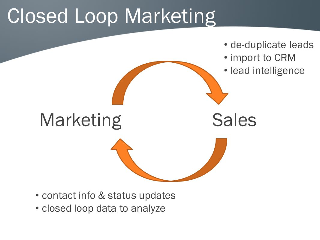Closed Loop Marketing Marketing Sales de-duplicate leads import to CRM lead intelligence contact info & status updates closed loop data to analyze