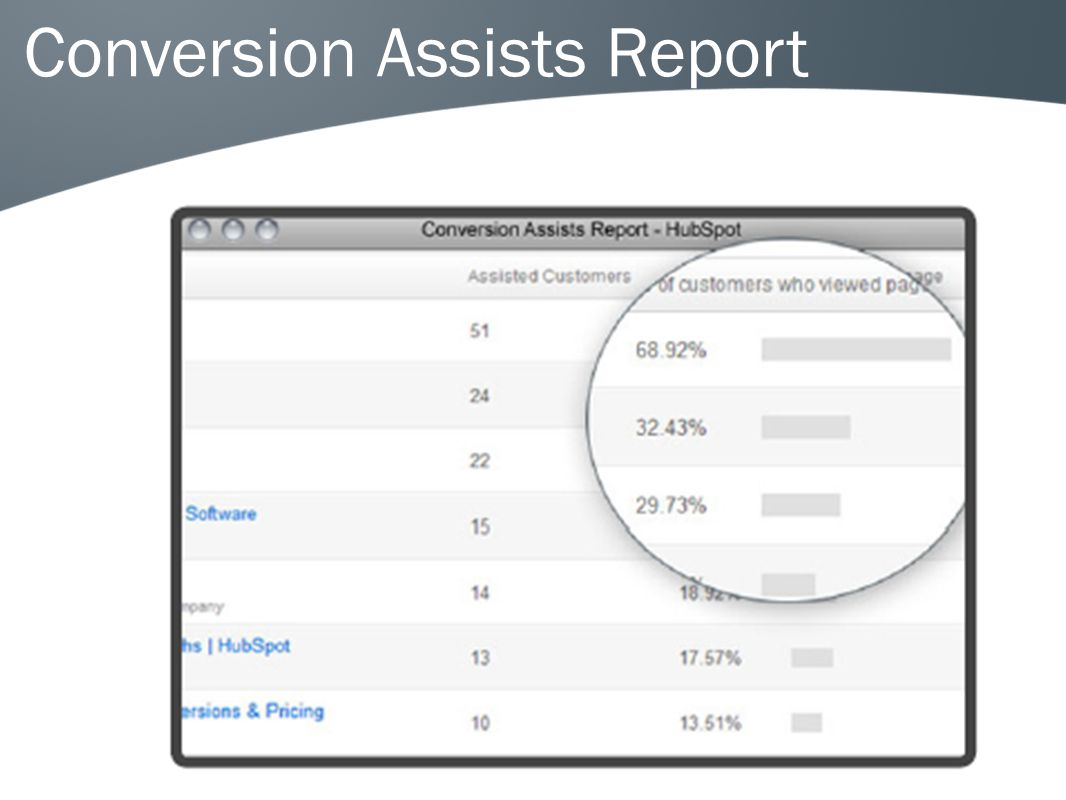 Conversion Assists Report