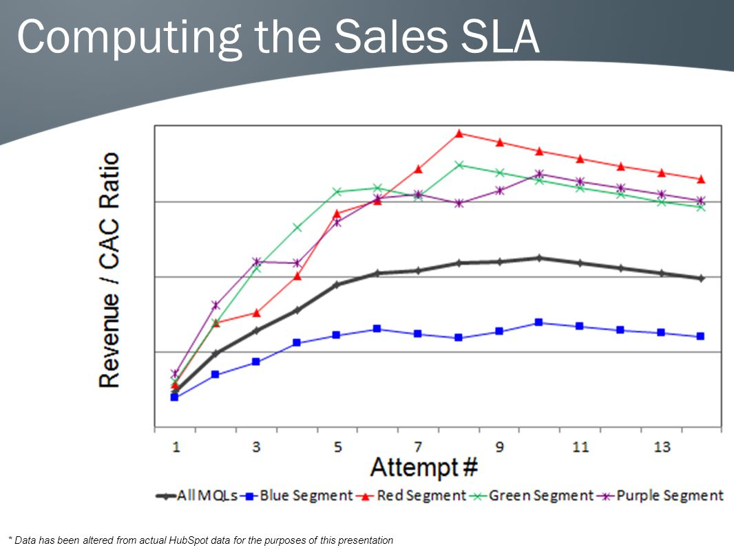 Computing the Sales SLA * Data has been altered from actual HubSpot data for the purposes of this presentation