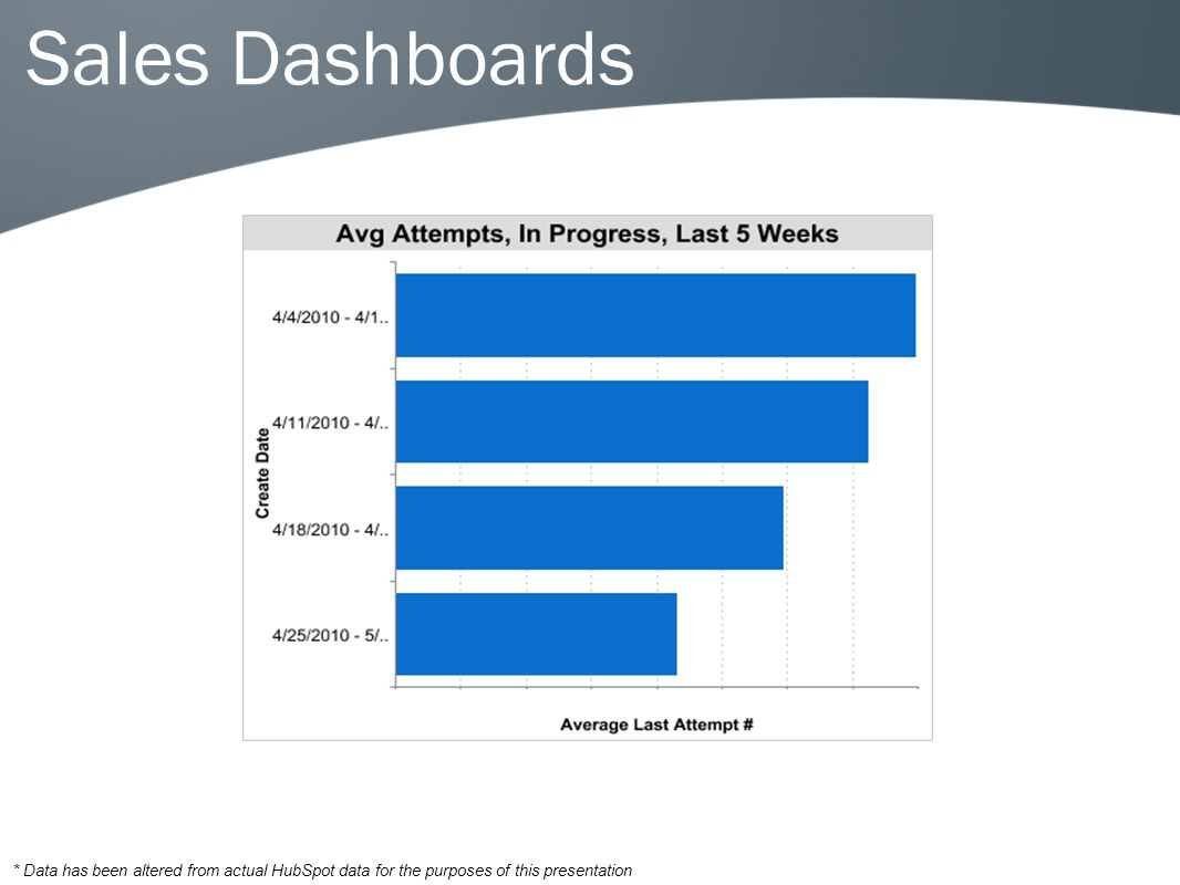 Sales Dashboards * Data has been altered from actual HubSpot data for the purposes of this presentation