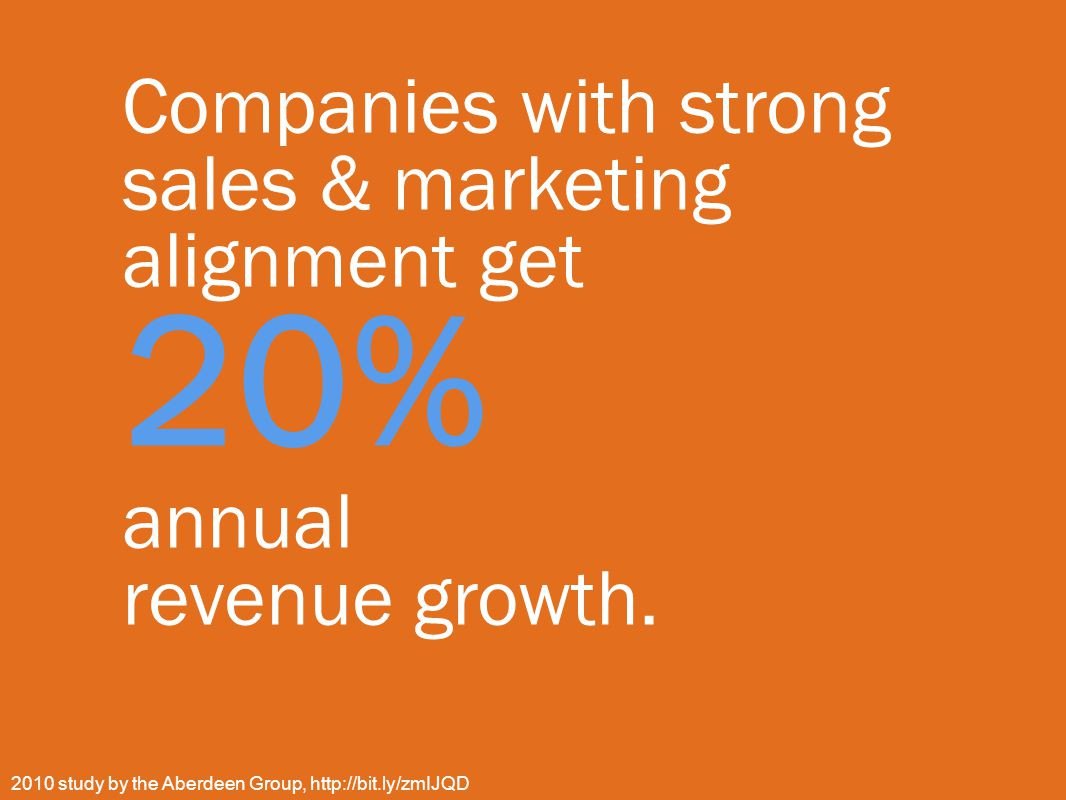 Companies with strong sales & marketing alignment get 20% annual revenue growth.