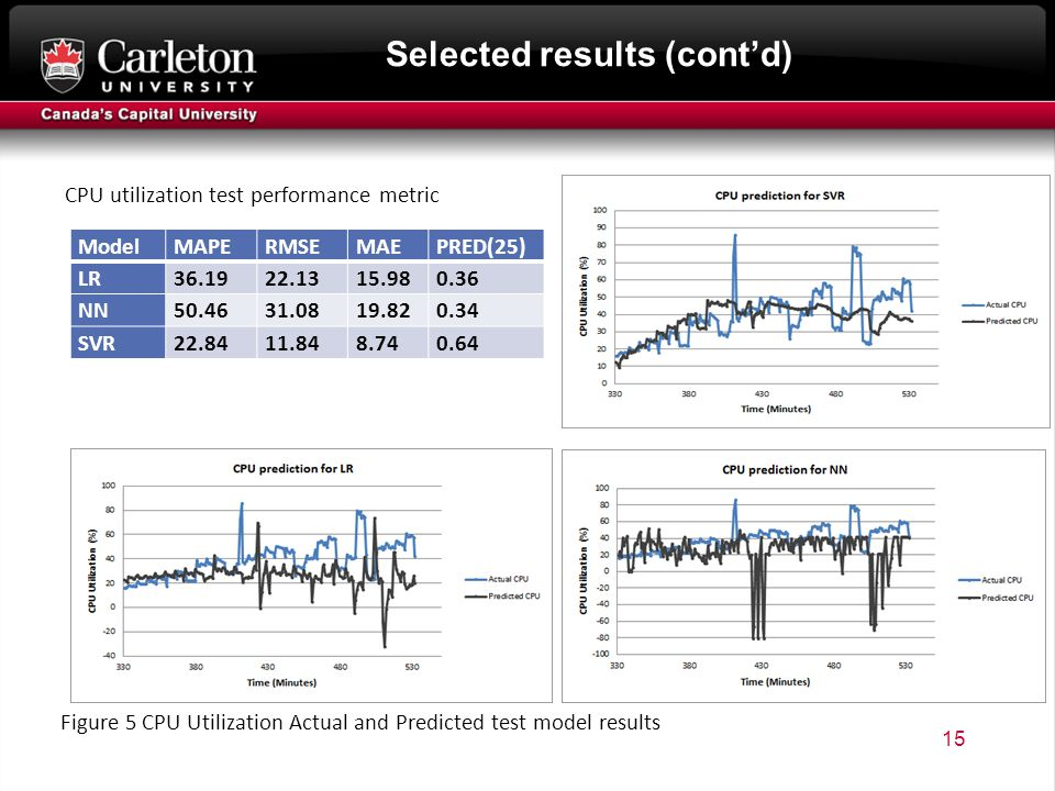 Selected results (cont'd) 15 CPU utilization test performance metric ModelMAPERMSEMAEPRED(25) LR NN SVR Figure 5 CPU Utilization Actual and Predicted test model results