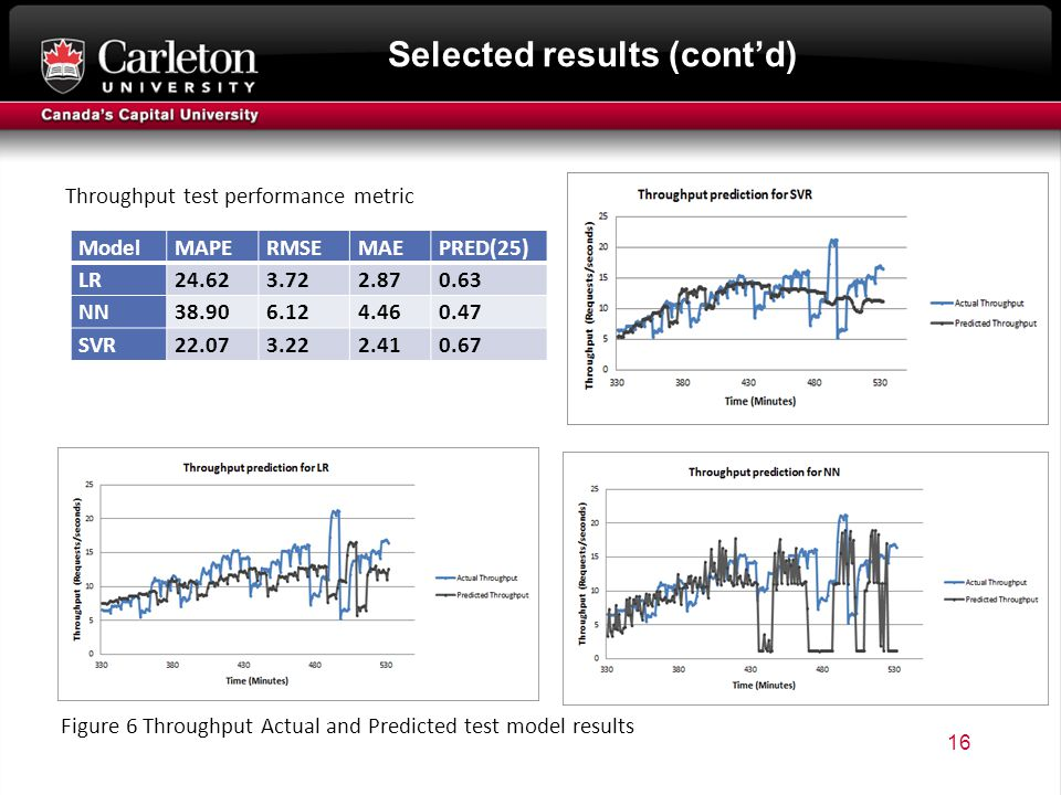 Selected results (cont'd) 16 Throughput test performance metric ModelMAPERMSEMAEPRED(25) LR NN SVR Figure 6 Throughput Actual and Predicted test model results