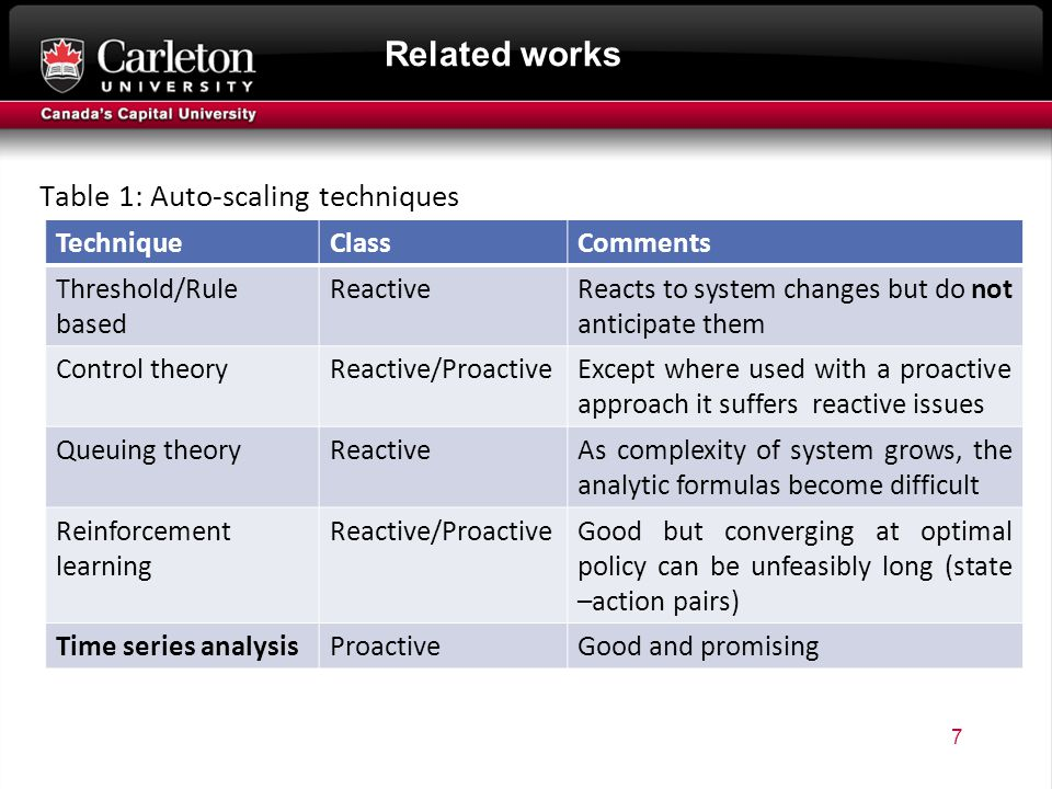 Related works Table 1: Auto-scaling techniques 7 TechniqueClassComments Threshold/Rule based ReactiveReacts to system changes but do not anticipate them Control theoryReactive/ProactiveExcept where used with a proactive approach it suffers reactive issues Queuing theoryReactiveAs complexity of system grows, the analytic formulas become difficult Reinforcement learning Reactive/ProactiveGood but converging at optimal policy can be unfeasibly long (state –action pairs) Time series analysisProactiveGood and promising