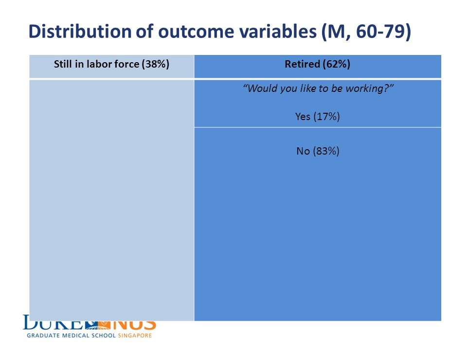 Distribution of outcome variables (M, 60-79) Still in labor force (38%)Retired (62%) Would you like to be working Yes (17%) No (83%)