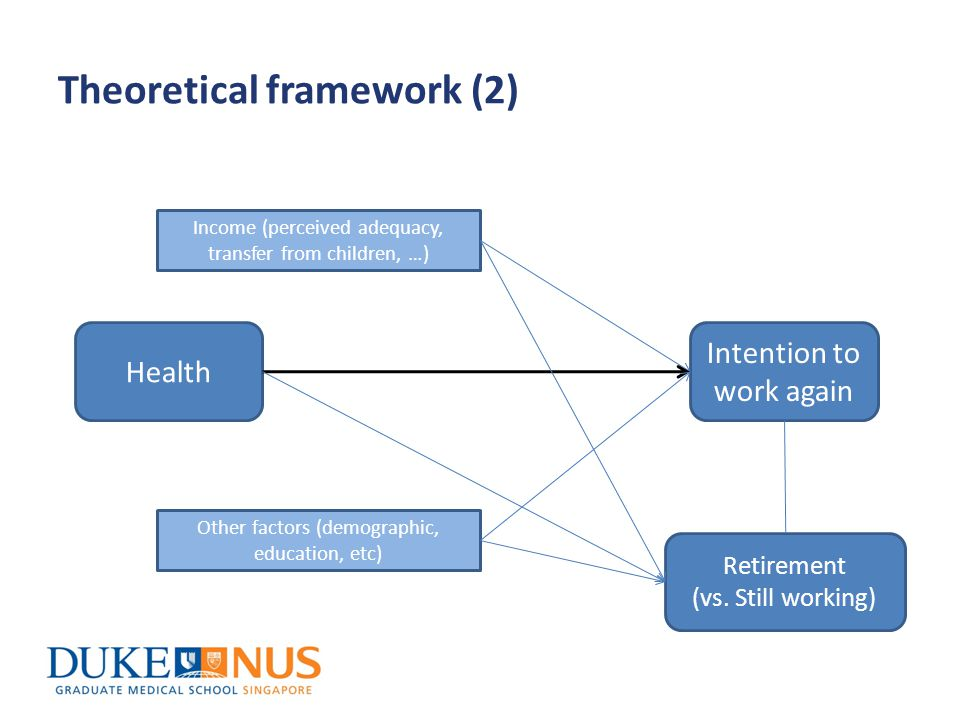 Theoretical framework (2) Intention to work again Health Retirement (vs.