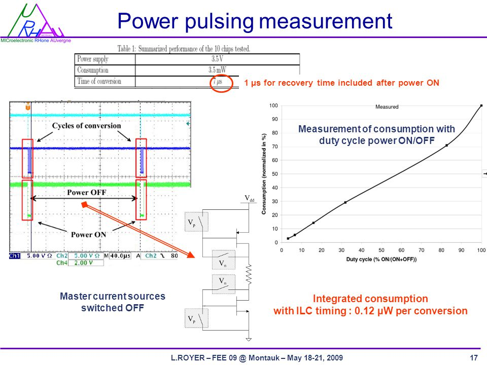 L.ROYER – FEE Montauk – May 18-21, Power pulsing measurement Master current sources switched OFF 1 µs for recovery time included after power ON Measurement of consumption with duty cycle power ON/OFF Integrated consumption with ILC timing : 0.12 µW per conversion