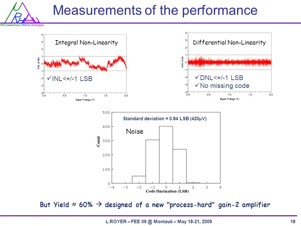 L.ROYER – FEE Montauk – May 18-21, Measurements of the performance But Yield ≈ 60%  designed of a new process-hard gain-2 amplifier Differential Non-Linearity Noise Integral Non-Linearity DNL<+/-1 LSB No missing code Standard deviation = 0.84 LSB (420µV) INL<+/-1 LSB