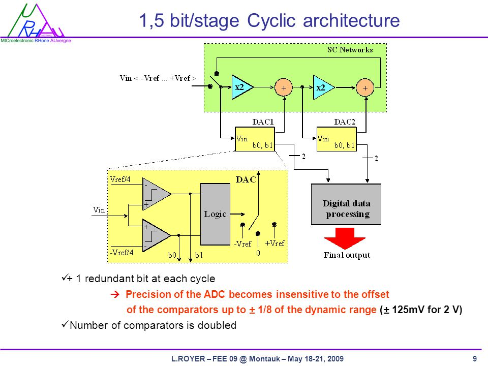 L.ROYER – FEE Montauk – May 18-21, redundant bit at each cycle  Precision of the ADC becomes insensitive to the offset of the comparators up to ± 1/8 of the dynamic range (± 125mV for 2 V) Number of comparators is doubled 1,5 bit/stage Cyclic architecture